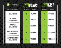 Thinking about joining? Now is the time!! Who is Ready to promote and RANK UP ?! It's time to GO, and GO Fast !!! Get on the fast track to bonuses and take your business to a #WholeNothaLevel #itworks #joinnow sign up at samanthazierke.itworks.com