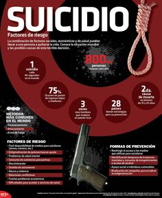20150918 Infografia Suicidio Factores De Riesgo @Candidman Good To Know, Did You Know, Interesting Topics, Human Behavior, All Or Nothing, True Crime, Writing Prompts, Social Studies, Healthy Life
