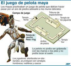El Juego De La Pelota Maya 18mayaj 998 Jpg 998 941 Culturas Prehispanicas De Mexico Historia De Mexico Cultura De Mexico