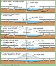 Images and Videos for Bridge (engineering). Bridge Engineering, Civil Engineering Design, Civil Engineering Construction, Bridge Construction, Engineering Science, Bridge Structure, Steel Structure, Cable Stayed Bridge, Bridge Design