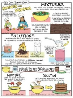 Mixtures and Solutions Comic (Full Package)Do you know the difference between a mixture and a solution? They are all around us and used every day. Examine this concept using real-life examples easy for readers to relate to. Learn about the difference between a solvent and a solute, and explore diffe... Drawing Activities, Easel Activities, Learning Activities, Comic Template, Science Comics, Education Middle School, Reluctant Readers, Visual Learning, Student Drawing