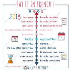 Do you know the time indicators in French? Here are a few: avant-hier, hier, aujourd'hui, demain, etc. Basic French Words, French Phrases, How To Speak French, Why Learn French, French Language Lessons, French Language Learning, French Lessons, German Language, Spanish Lessons