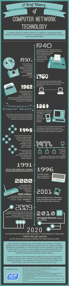 An infographic on the evolution of computer network technology from 1940 - 2013 and beyond
