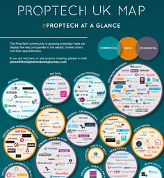 All the UK PropTech firms in one infographic.   Over 250 companies in one place from both Residential and Commercial Industries.
