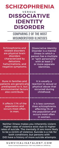 Happy world mental health day! Let's debunk some myths about schizophrenia and dissociative identity disorder. Mental Health Blogs, Mental Health Therapy, Mental Health Awareness, Psychology Disorders, Mental Disorders, Psychology 101, Mental Issues, Dissociation, Pura Vida