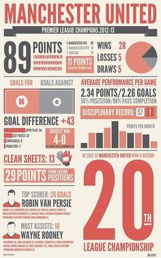 Man Utd 2012/13 season review Inforgraphic.
