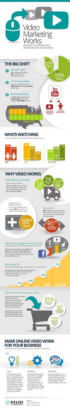 Video marketing works #infografia #infographic #marketing