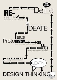 Design Thinking Infographic.