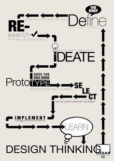 Design Thinking Infographic.