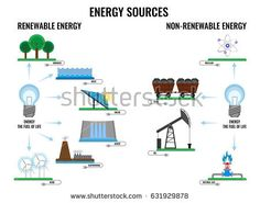 Billedresultat for stock check non renewable resources ...