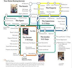 9 Best Real Estate Customer Journey Maps images in 2017   Customer Zen Customer Journey Map on vision map, apple map, positioning map, customer experience, strategy map, experience map, social map, customer contact, search map, customer 360 view of architecture, customer collaboration, brand map,