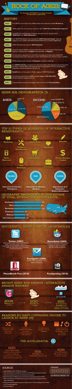 Since 1987, SXSW has morphed into an interactive, film and music conference and festival that brought together 19,364 attendees in 2011.    This infog