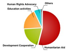 USING YOUR FUNDS Civil Society, Educational Activities, Human Rights, This Is Us, Teaching Materials, Educational Crafts