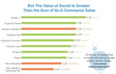 The value of Social is greater than the sum of its e-commerce sales, Of the top 10 factors that correlate with strong Google organic search results, 7 are social media-dependent.