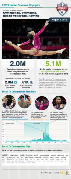 Social Media Erupts When US Gymnast Gabby Douglas Makes Olympic History. 2012 Summer Olympics August 2 primetime broadcast highlights via @Bluefin Labs