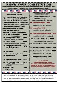 Know your Constitution. It works for the people and the government. (Columbia is misspelled in Us History, History Facts, History Timeline, Ancient History, European History, Ancient Aliens, Teaching Government, Government Lessons, Government Agencies
