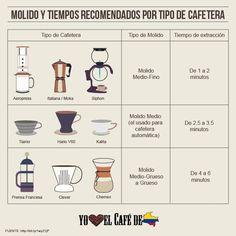 #café #kafee #кофе #kahvi  #coffee #káva #kopi
