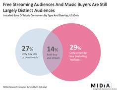 buyer streamer overlap