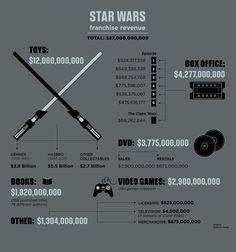 How Star Wars Made $27 Billion | Co.Design | business + design