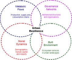 The article covers many projects including the ongoing Urban Atlas Project, which aims to develop new tools for understanding the social-ecological capacity to provide ecosystem services.