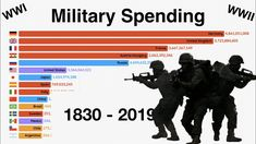 This video ranks the top 15 countries in the world by military spending per year from 1914 to 2018 Military Trends, Military News, Military Weapons, Military History, Military Army, Afghanistan War, Iraq War, The Blitz Ww2, History