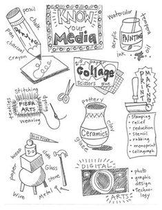 Know Your Media art vocabulary handout/poster - Kunstunterricht High School Art, Middle School Art, Art Room Posters, Art Classroom Posters, Art Doodle, Classe D'art, Art Handouts, Art Worksheets, Art Curriculum