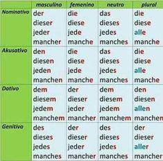 German Language Course, German Language Learning, Language Study, German Grammar, German Words, Learn German, Learn English, Akkusativ Deutsch, Learning