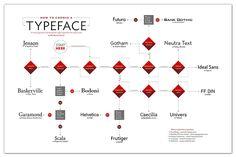 Póster tipográfico basado en The history of Typography, Ben Barrett-Forrest, 2014.