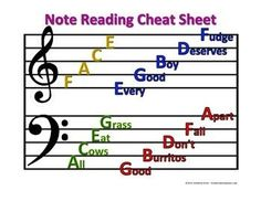 Learn Piano Just a handy and colorful cheat sheet for note reading! Print on cardstock for a durable copy. The kids LOVE this thing. - Just a handy and colorful cheat sheet for note reading! Print on cardstock for a durable copy. The kids LOVE this thing. Music Chords, Violin Music, Saxophone, Trombone, Piano Lessons For Kids, Guitar Lessons, Reading Sheet Music, Music Worksheets, Piano Songs