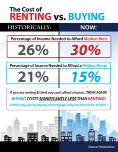 Think you can't afford to buy? I think you can't afford to rent. - Mortgage Information - Think you can't afford to buy? I think you can't afford to rent. Real Estate Buyers, Real Estate News, Selling Real Estate, Real Estate Investing, Home Buying Tips, Home Buying Process, Renting Vs Buying Home, Real Estate Articles, Real Estate Information