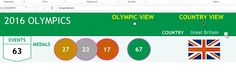2016 Olympics - Changing Country in Country View - Excel Dashboard