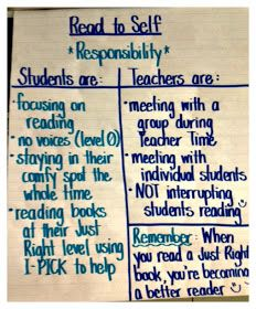 3rd Grade Thoughts: This Year's Daily 5 Anchor Charts