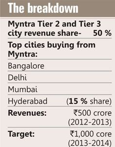 Mobile is the way to go for e-commerce in India?