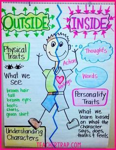Character Traits Anchor Chart from Teacher Trap!