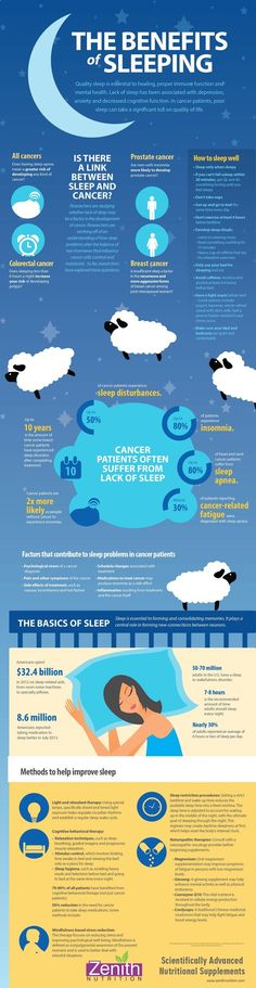 The Benefits Of Sleeping. Cancers, Prostate cancer, Colorectal cancer, Breast cancer. How to sleep well? Sleep distrubances - Insomnia, Sleep apnea, Cancer-related fatigue, Methods to help improve sleep - light and stimulant therapy, sleep restriction procedure, cognitive behavioral therapy, naturopathic therapies, mindfulness based stress reduction. Best supplements from Zenith Nutrition. Health Supplements. Nutritional Supplements. Health Infographics