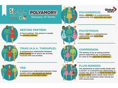 Polyamory is about more than sex with lots of partners. It's based on communication, openness, and working through feelings of jealousy and insecurity. Polyamorous Relationship, Open Relationship, Relationship Challenge, Relationship Quotes, Toxic Relationships, Healthy Relationships, Polyamory Quotes, Prayer For Married Couples, Online Dating Advice