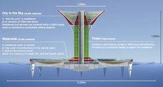 isla flotante concepto Shimizu Corporation