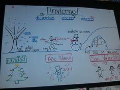 weather/season key words Science Vocabulary, Vocabulary Instruction, Kinder Science, Kindergarten Science, Science Classroom, Spanish Teacher, Spanish Classroom, Teaching Spanish, Teaching English
