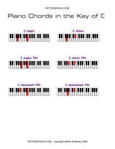 spanish guitar progression chords - Google Search   Music ...