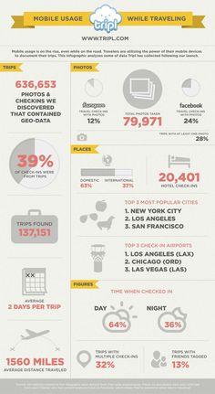 Infografía: Cómo utilizan los móviles los usuarios cuando viajan? #turismo