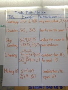 Mental Math Anchor Charts