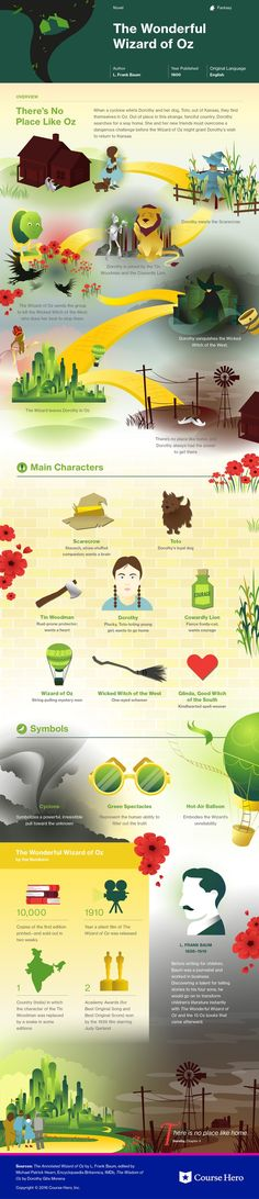 This @CourseHero infographic on The Wonderful Wizard of Oz is both visually…