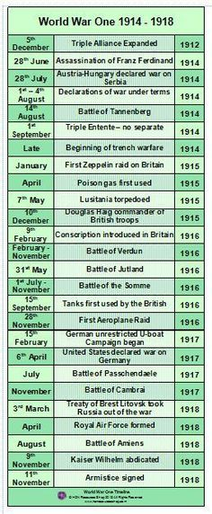 world war one history events printable by honresourcesshop