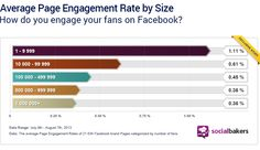 Engagement Rate is an invaluable metric that allows brands to monitor how well they engage their audience over social networks.  But how do you calculate the perfect engagement rate for your Page?