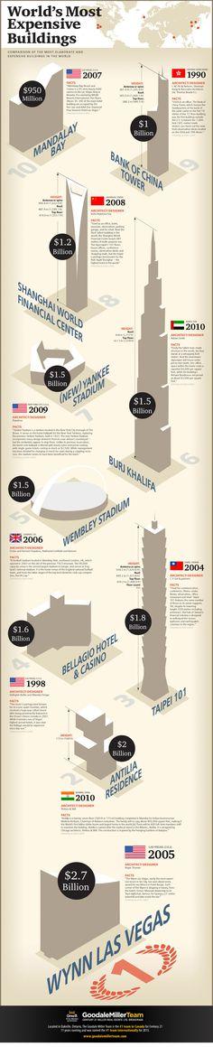 Los edificios más caros del Mundo