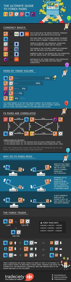 41 Best Forex Infographics Images In 2016 Day Trading Finance -