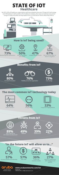 State of IoT Healthcare infographic by Aruba Networks - info on the research - larger infographic - Today Pin