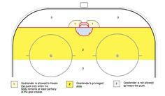 Según nuevo reglamento de Hockey en Linea de la IIH esta es la zona donde el arquero puede retener sin ser penalizado zona 1 con alguna parte del cuerpo tocando el area y 2. En la zona 3 no esta permitido y si retiene el tejo se le cobra una penalidad menor por Delay of the Game. - http://ift.tt/1HQJd81