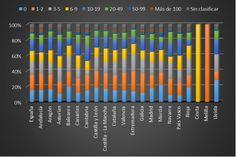 Empresas concursadas por tamaño en España por CC.AA y Provincia de Lleida. Año 2014