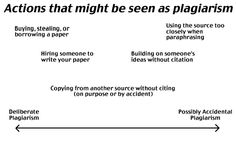 Continuum of actions that might be seen as plagiarism